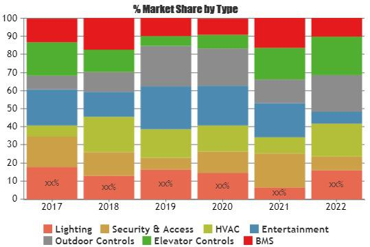 Building Automation and Control System Market
