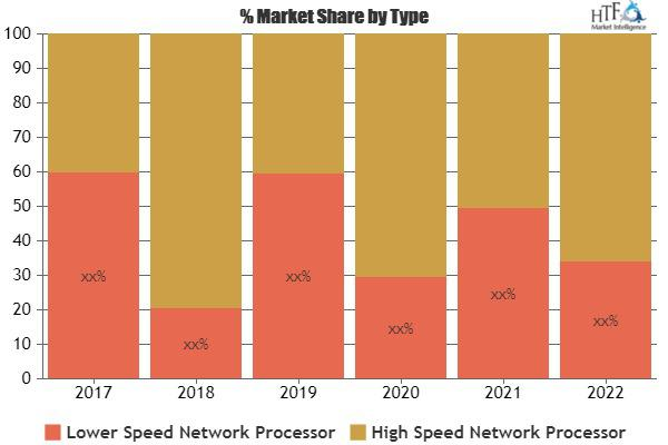 Network Processor Market Is Thriving Worldwide | Intel