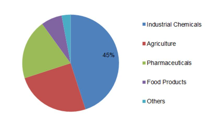 Bio-Based Chemicals Market Research Report - Forecast to 2023
