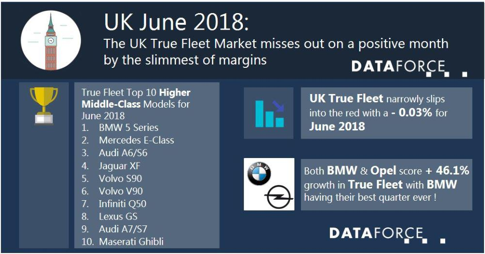 The UK True Fleet Market misses out on a positive month by