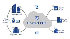 Hosted PBX Market
