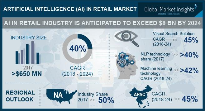 Artificial Intelligence (AI) in Retail Market: Key players