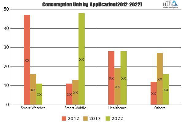 Mobile Health and Fitness Sensor Market