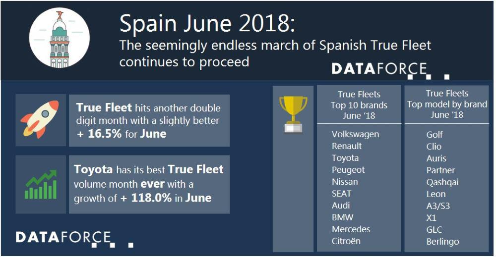 The seemingly endless march of Spanish True Fleet continues