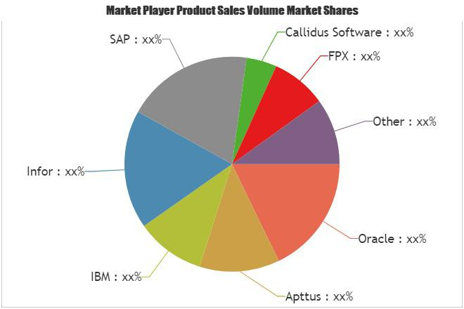 Configure Price and Quote (CPQ) Software Market