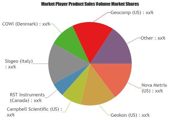 Wireless Infrastructure Monitoring System Market Forecast to 2025