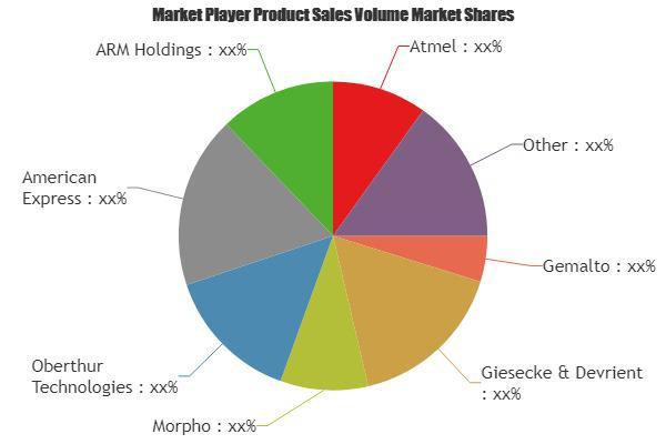 Smart Card Readers Market