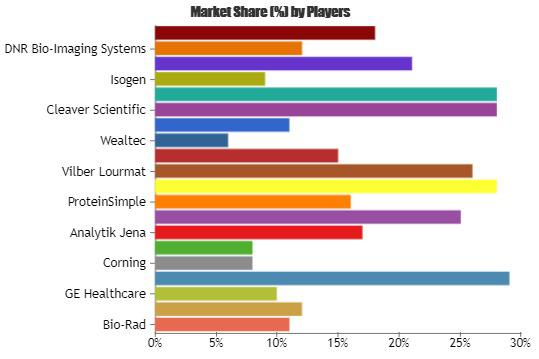 Gel Documentation Systems Market Forecast 2023