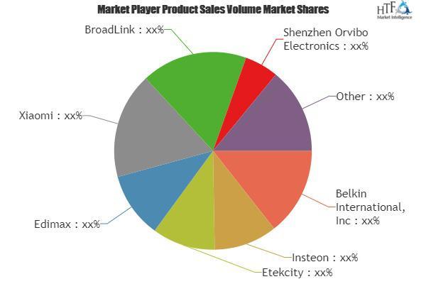 Smart Outlet Market