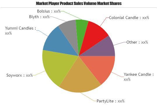 Tea Light Candles Market Size, Share & Development Of Key
