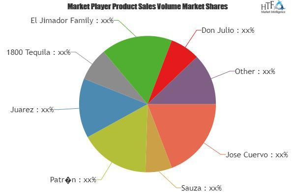 Tequila Market Is Thriving Worldwide   Sauza, Juarez, 1800