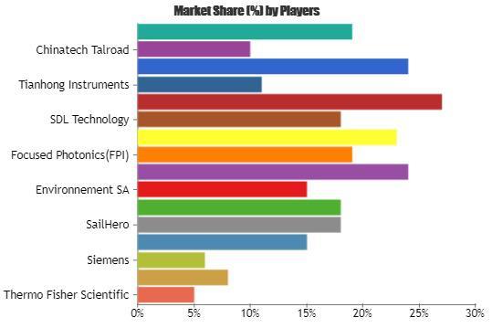 Air Pollution Analyzer Market