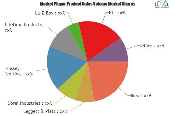 Folding Furniture Market Is Booming Worldwide   Ikea, Leggett &