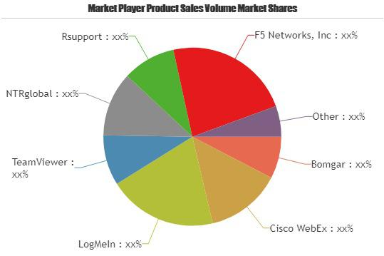 Know How Clientless Remote Support Software Market is Thriving