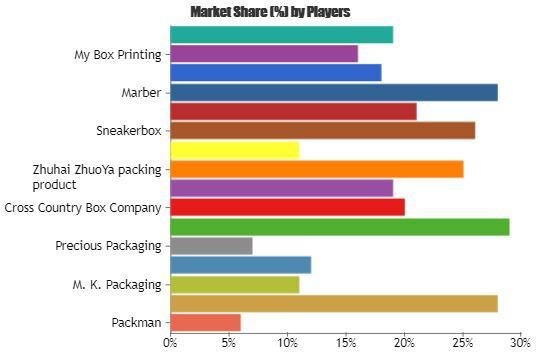 Shoe Packaging Market analysis 2023