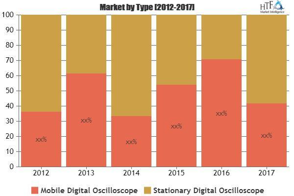 Digital Oscilloscope Market