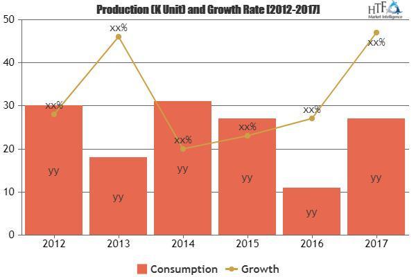 Palm Oil Market Analysis