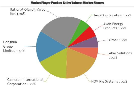Top Drive Systems Market to Witness Huge Growth by 2023 | Leading