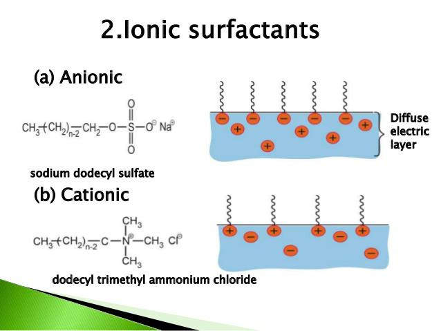 Global Anionic Surfactants Market– Industry Trends and Forecast to 2025