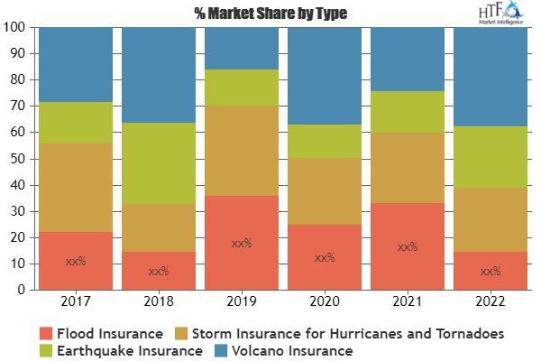 Catastrophe Insurance Market