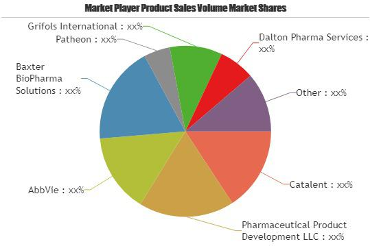 Pharmaceutical Contract Manufacturing & Contract Market