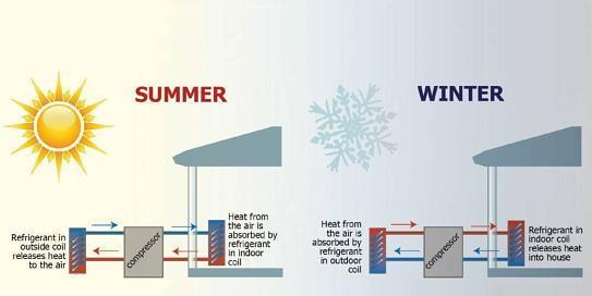 Air Source Heat Pump Market
