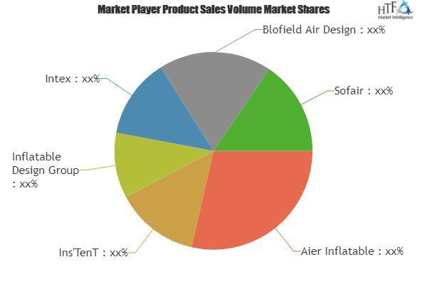 Inflatable Furniture Market Demand