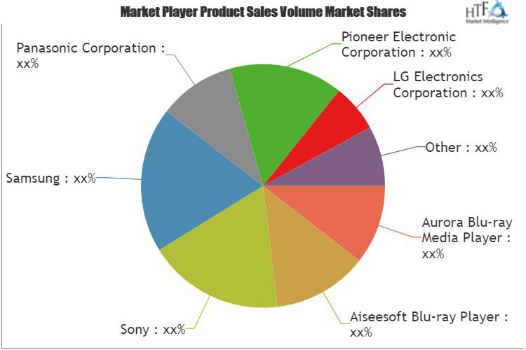 Blu-Ray Player Market