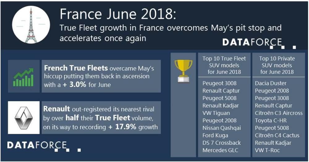 True Fleet growth in France overcomes May's pit stop