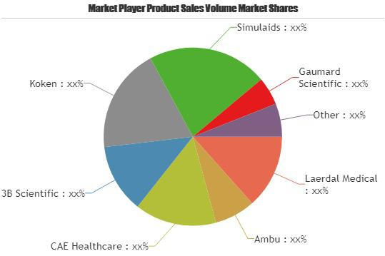 First-Aid Patient Simulator Market