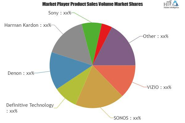 Wireless Subwoofer Market Is Booming Worldwide | Sony, Yamaha,