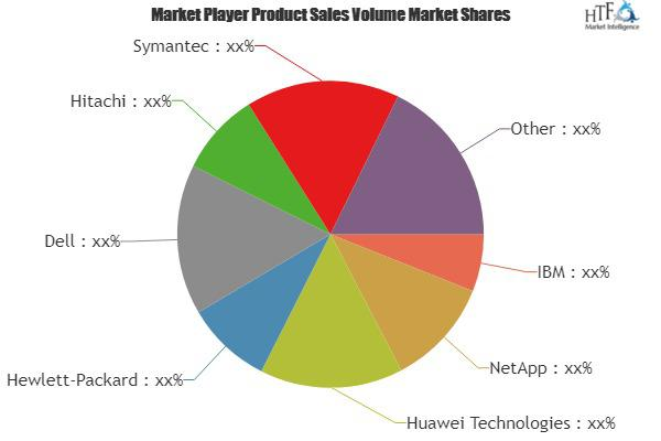 Storage Software Market Is Booming Worldwide | Dell, Hitachi,