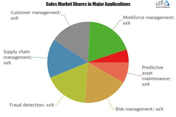 Operational Analytics Market