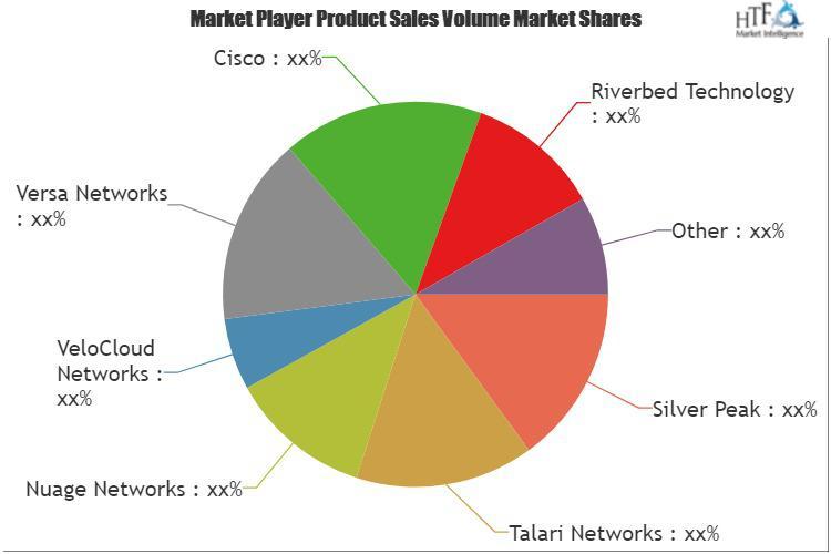 SD-WAN (Software-Defined Wide Area Network) Market