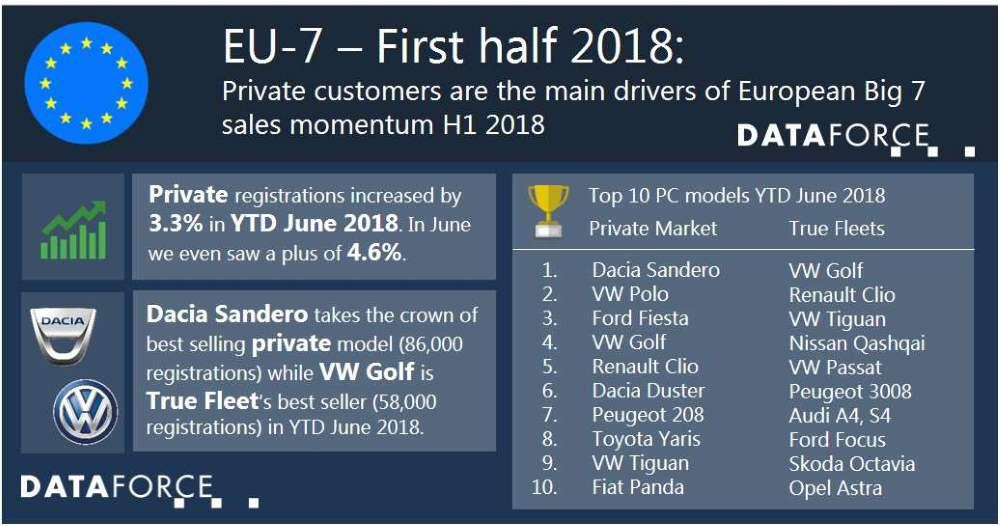 Private customers are the main drivers of European Big 7 sales