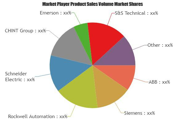 Process Automation Systems Market Is Booming Worldwide   ABB,