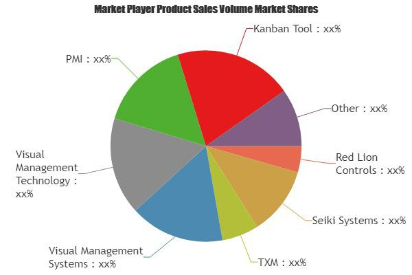 Industrial Visual Management Systems Market Is Booming