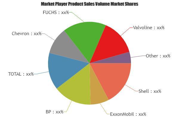 Automotive Lubricants Market Is Booming Worldwide | Shell,