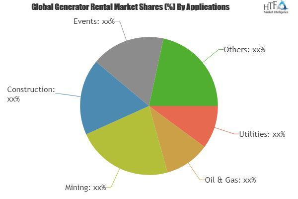 Generator Rental Market