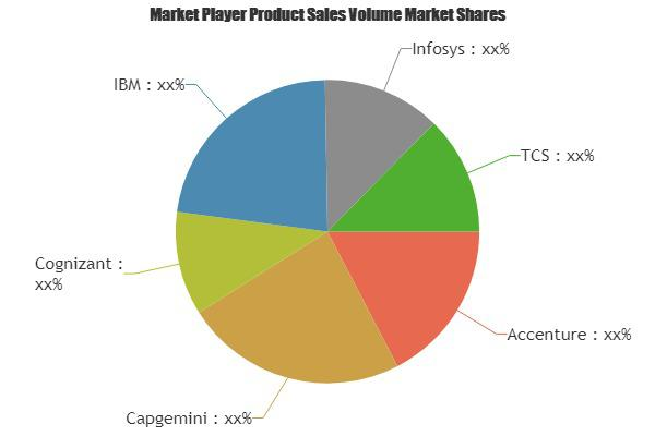 Digital Transformation Services Market Is Booming Worldwide |