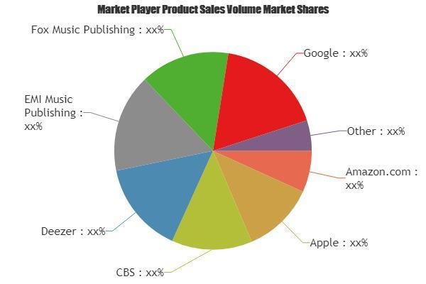 Digital Music Market Is Booming Worldwide   Amazon.com, Apple,