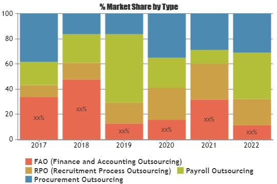 General and Administrative Outsourcing Market