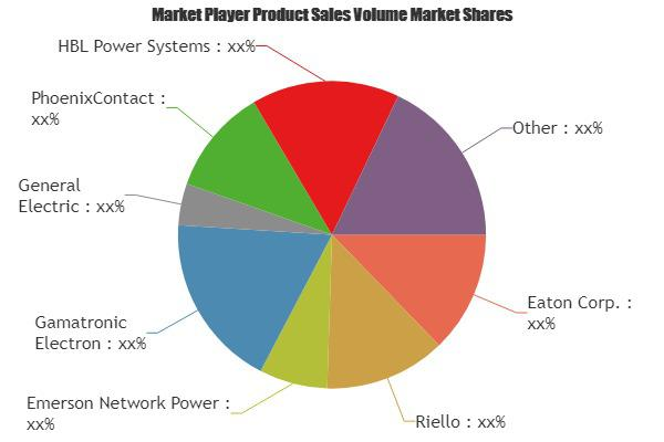 Data Center UPS Market Is Thriving Worldwide | Eaton, Riello,