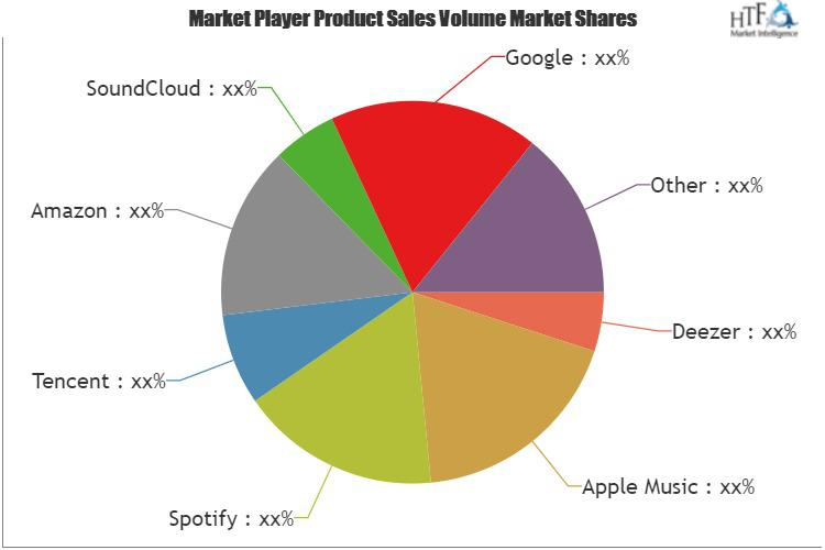 Music Streaming Service Market