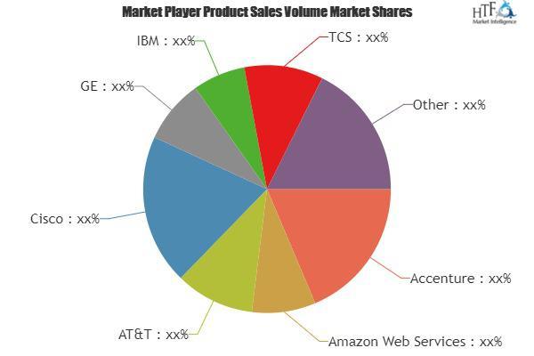 Industrial Internet Services Market