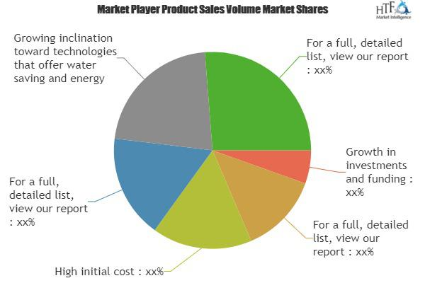 vertical farming technologies market