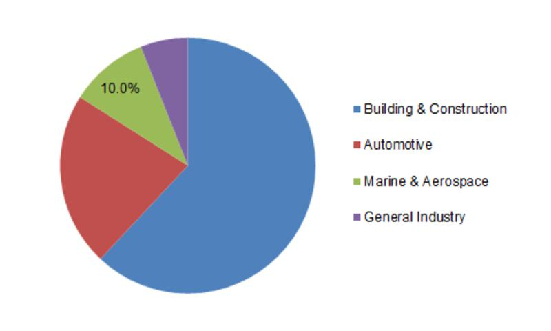 Structural Sealant Market Size Industry Growth 2018 Growing
