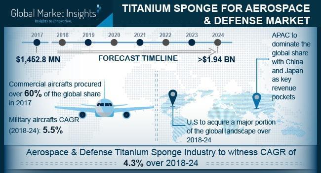 Aerospace & Defense Titanium Sponge Market