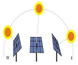 Global Solar Trackers Market