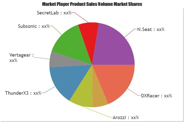 Gaming Chairs Market